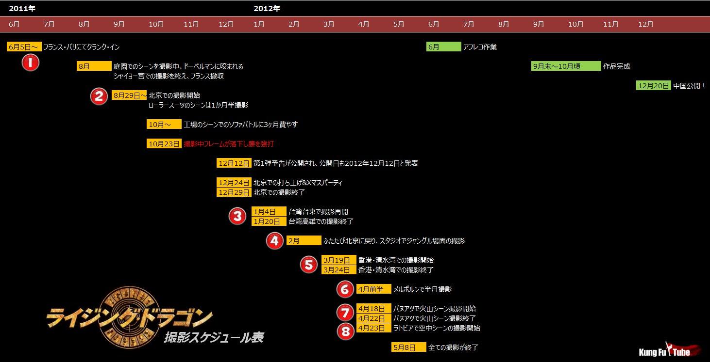 「ライジング・ドラゴン」撮影スケジュール表
