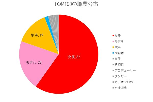 2012年最も美しい顔トップ100【TC Candler's List of the 100 Most Beautiful Faces 2012】職業分布